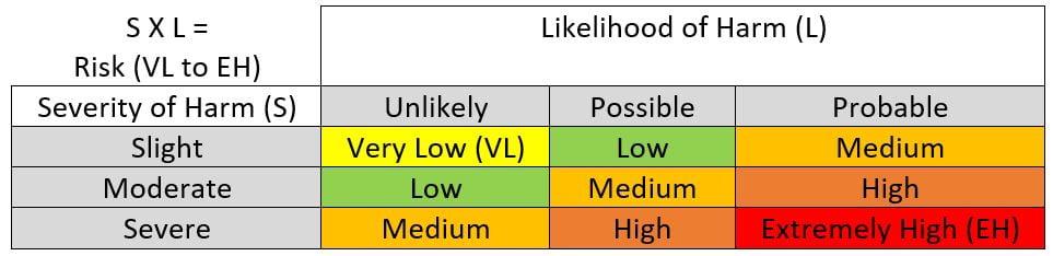 Risk Assessment Martix